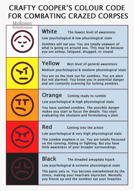 Jeff Cooper's Color Code Awareness Chart